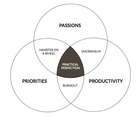 The Practical Perfection Sweet Spot
