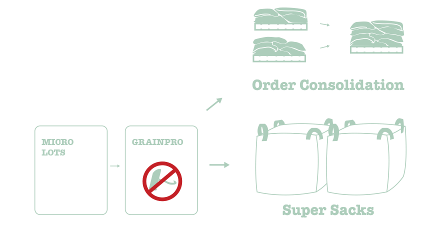 Order Consolidation
