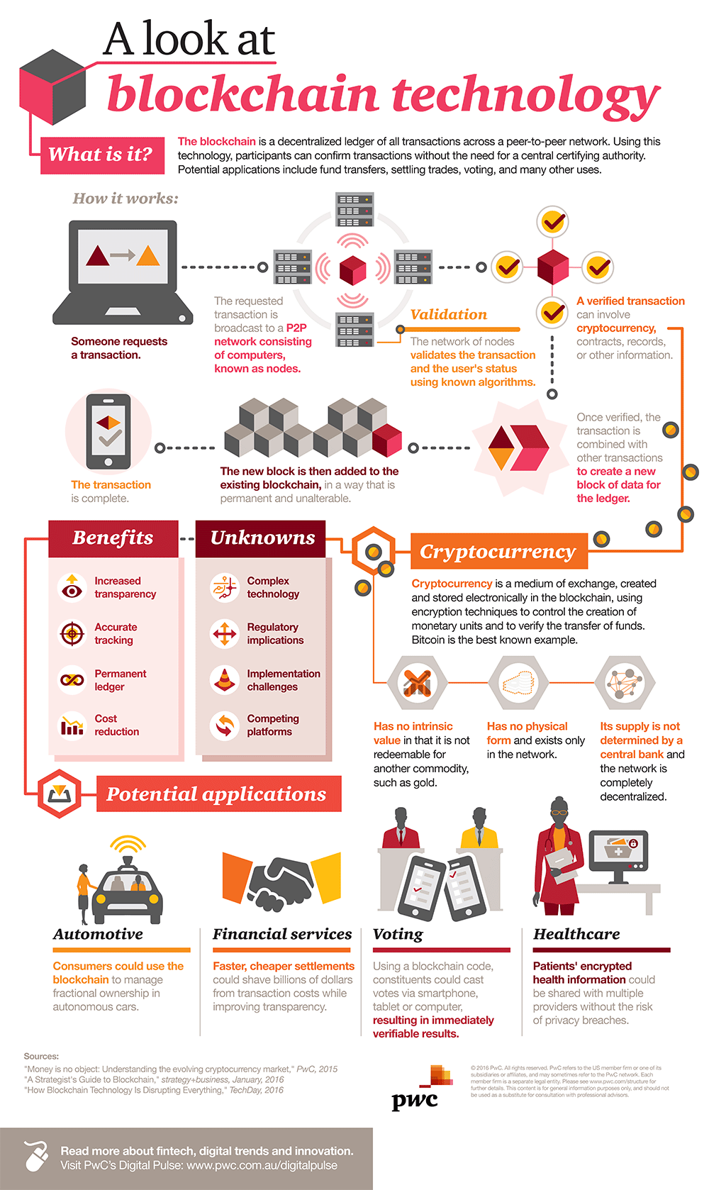 I tried to embed this link - but you can see the link above - This was a really good info-graphic on blockchain