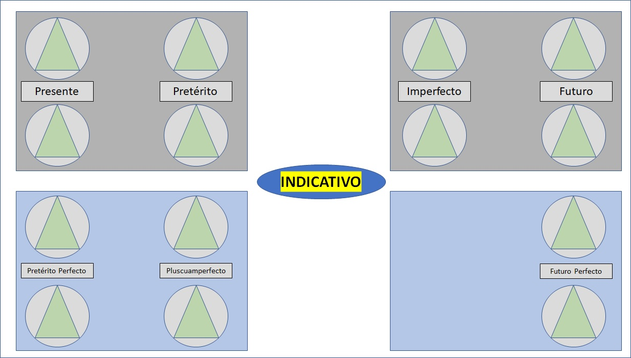 MP_Verbos_Indicativo.jpg