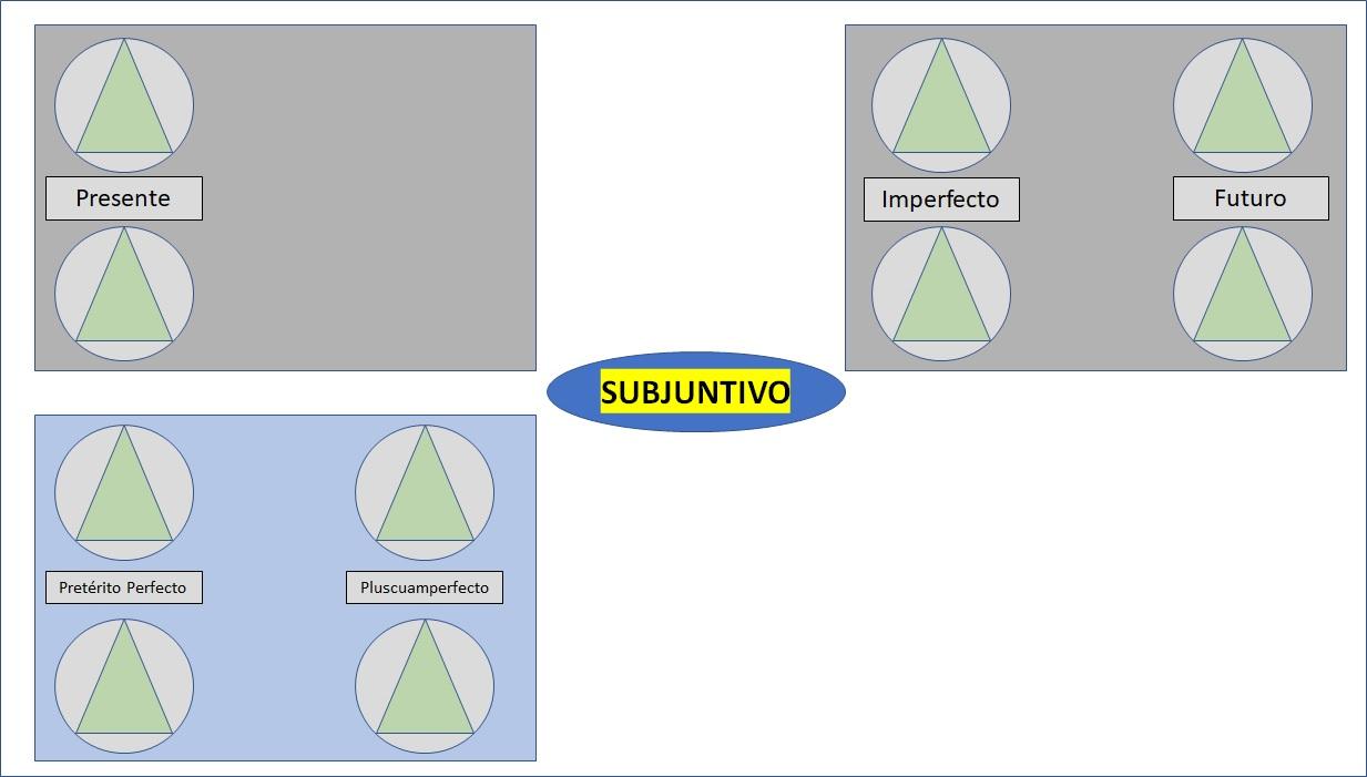MP_Verbos_Subjuntivo.jpg