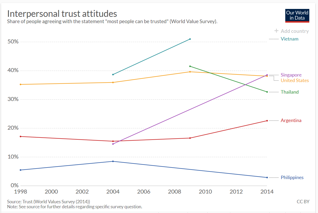 2019-07-06 08_12_23-Trust - Our World in Data.png