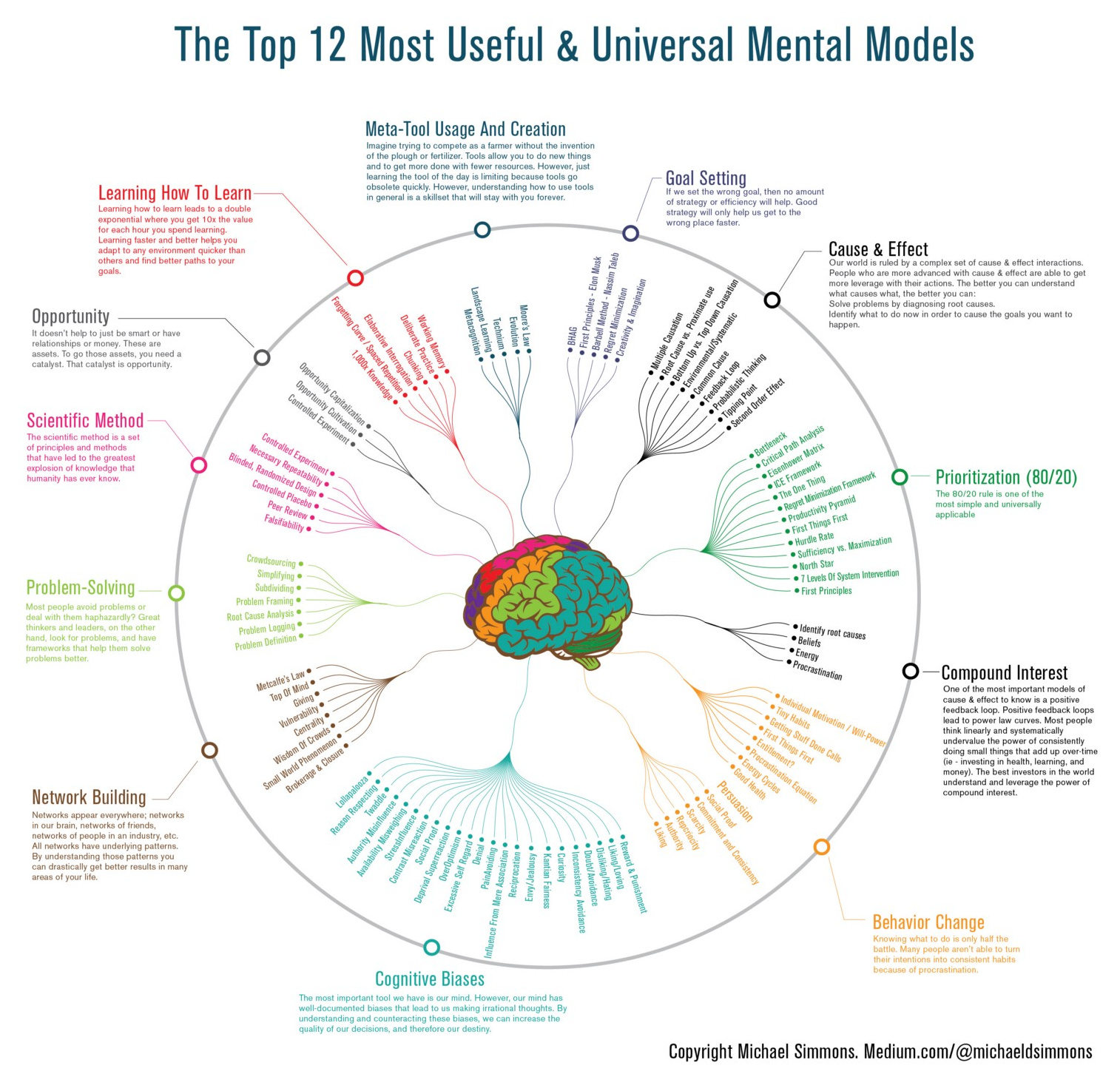 Excellent Graphic - Take the time to zoom in and examine it closely -  https://www.visualcapitalist.com/12-ways-smarter-mental-models/