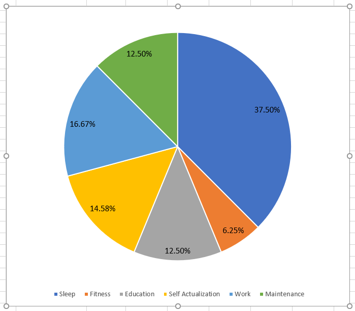 Did as a Pie Chart with % just as an alternate view
