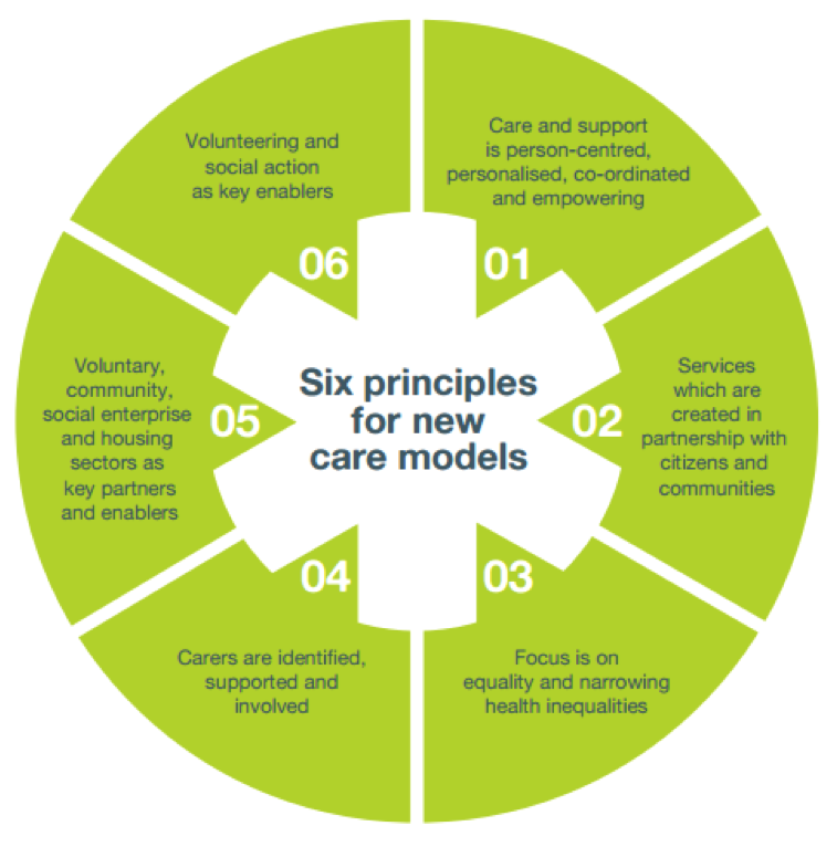 Six principles for new carte models