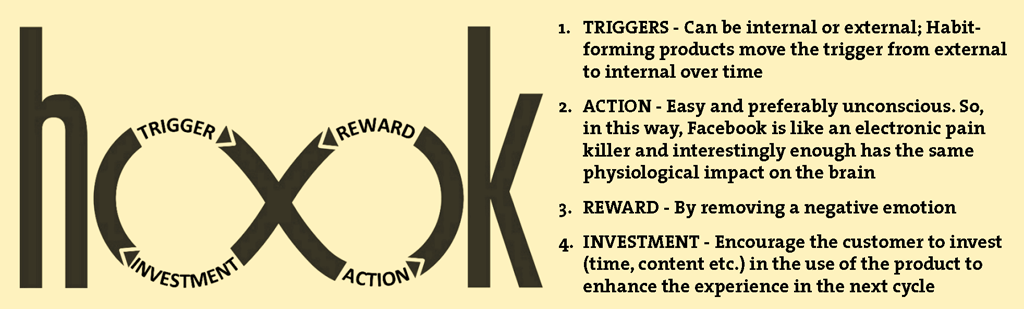 Figure 3. Beyond first purchase: the anatomy of habit-forming experiences