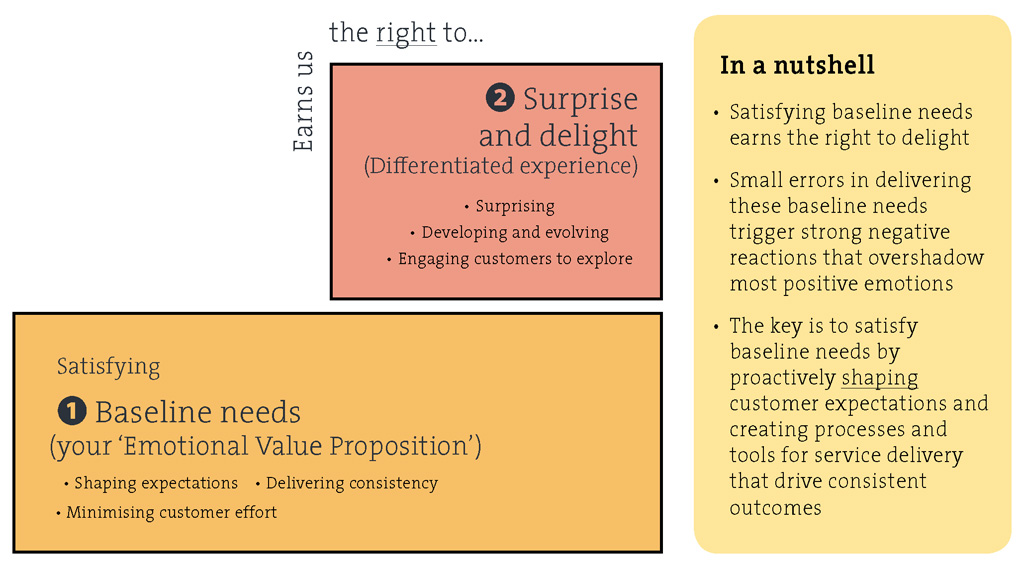Figure 5. From Features to Experience: Baseline and Delight in the brain