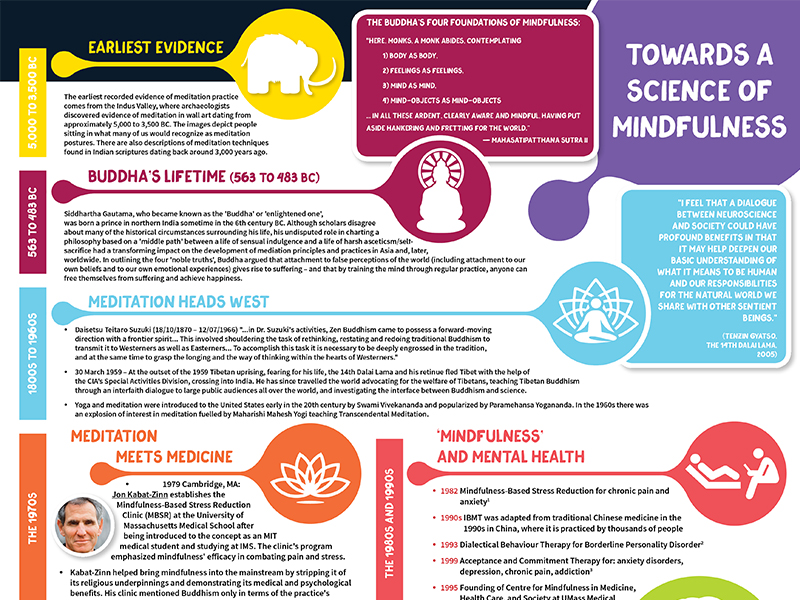 Towards a science of mindfulness