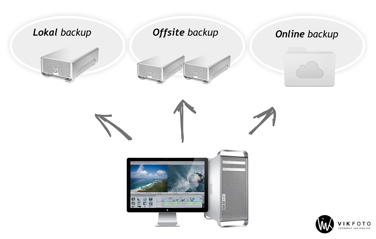 backup-rutiner-sikkerhetskopi-online-ekstern.jpg