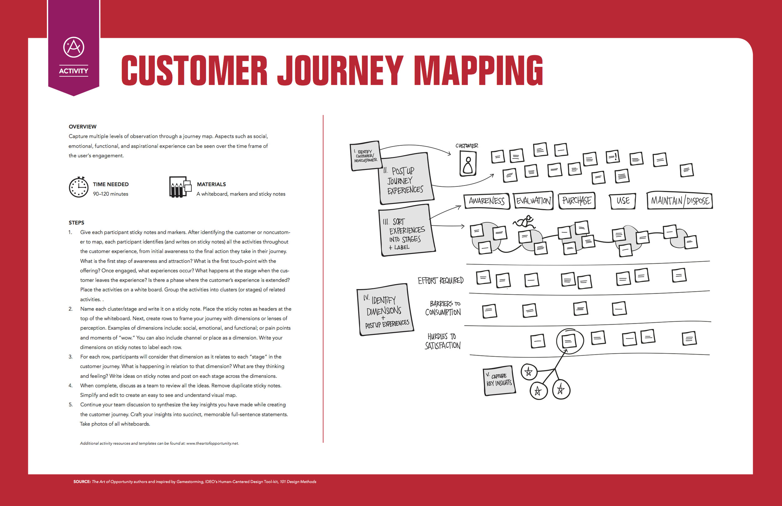 Activity: Customer Journey Mapping