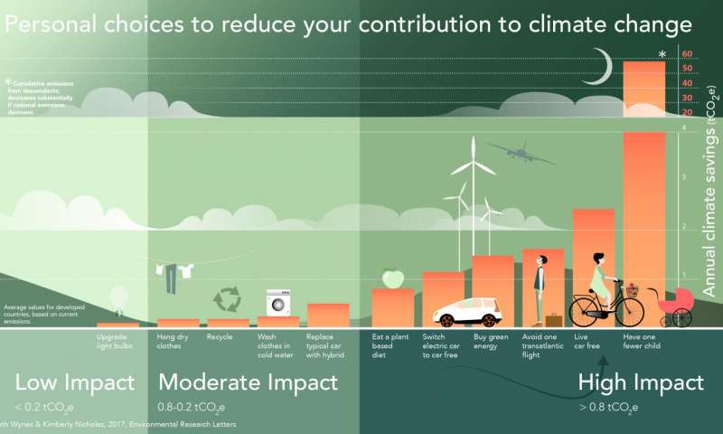 The best lifestyle solutions to reduce climate change. Seth Wynes & Kimberly Nicholas, 2017/Environmental Research Letters