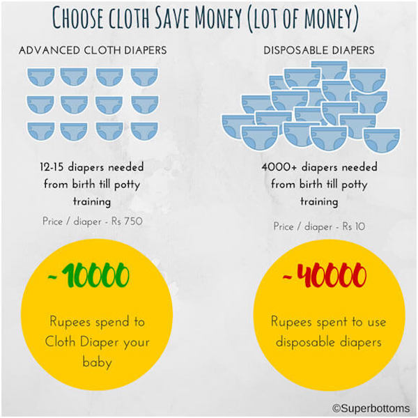 In the long term, cloth diapers represent a saving over disposables. Image courtesy:  Superbottoms