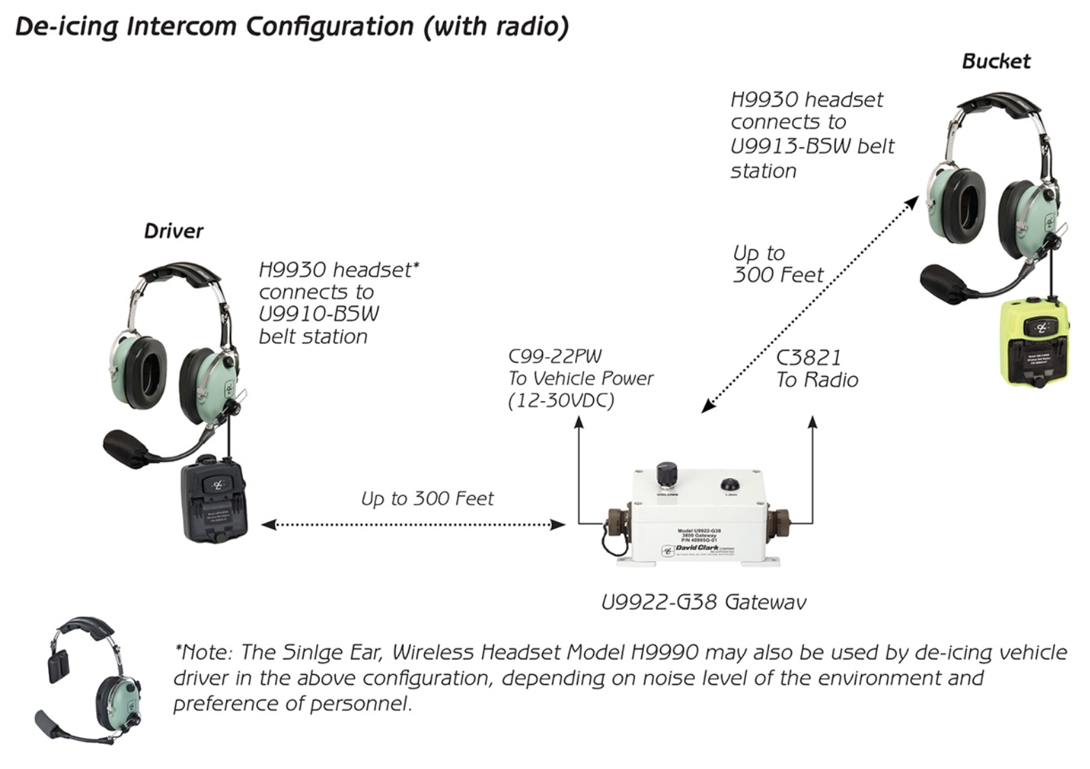 David_Clark_U9922-G38_Wireless_3800_Gateway__9900_Series__-_AERO_Specialties.png