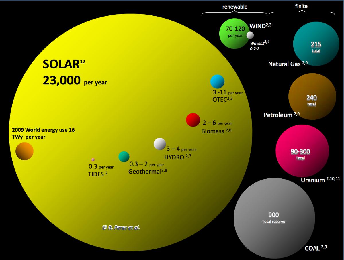 global renewable energies