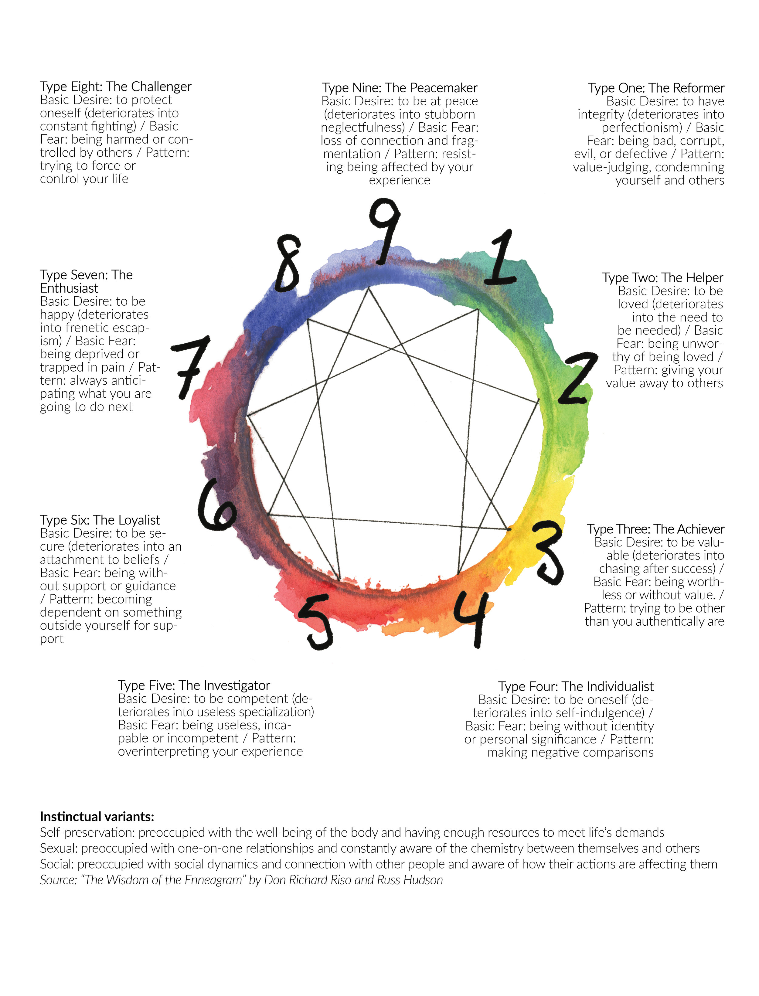 """According to  Riso and Hudson , each person has one primary type that does not change throughout life. The types are organized not by behavioral traits or characteristics, but by what primarily motivates each one. You won't experience all aspects of your type all the time, and you will probably identify with all nine motivations to some degree. Although """"typing"""" estranged family members and figures of popular culture is a common, strangely addicting pastime, the best person to determine one's type is oneself. The types are grouped by """"triadic centers"""": thinking, feeling, and intuition. If you are in the thinking center, for example, you experience an imbalance that distorts the way the thinking part of your brain interacts with your feelings and intuition.  If that's not enough variation, most schools of Enneagram thought also propose that you have at least one dominant """"wing"""": one of the types adjacent to your own that also affects the way you exhibit their personality. You also have one dominant and one secondary """"instinctual variant"""" (self-preservation, social, or sexual). Any type can have any instinctual variant. Furthermore, each type can """"move"""" under stress or growth to embody characteristics of a different type, following the lines on the Enneagram polygon. Each type also has nine levels of development, which are grouped into healthy, average, and unhealthy stages."""