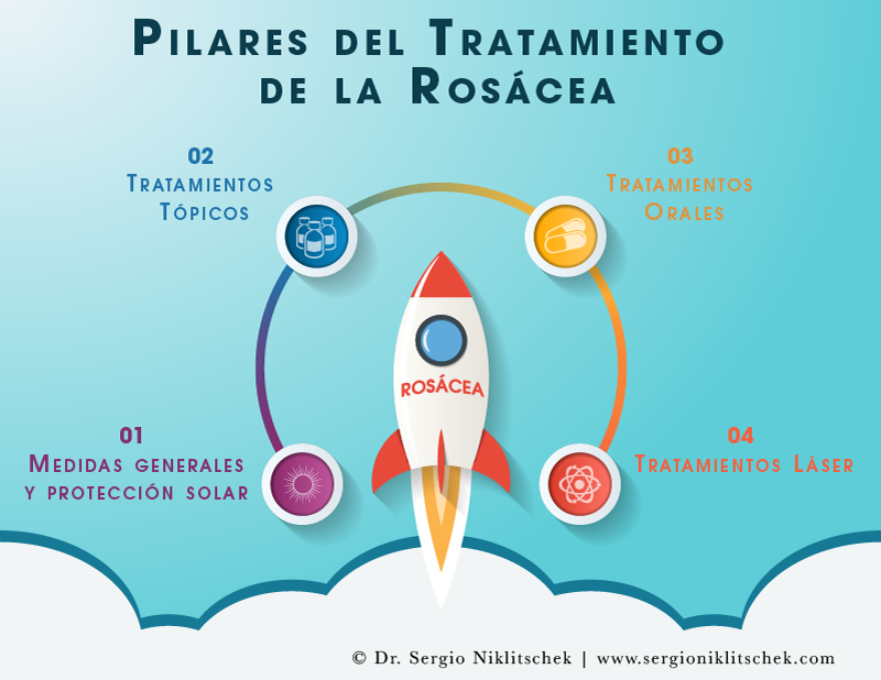 Tratamiento Rosacea
