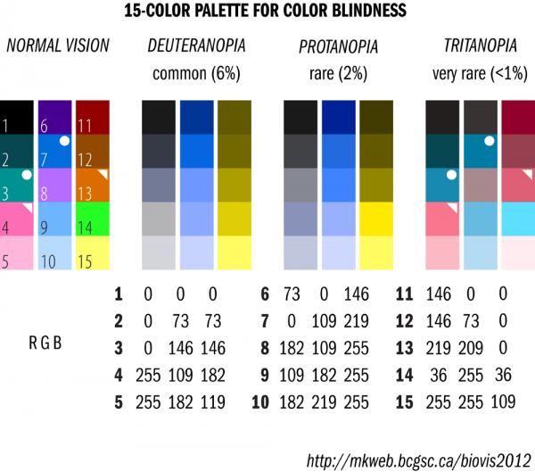 Optimal palettes for colour-blindness