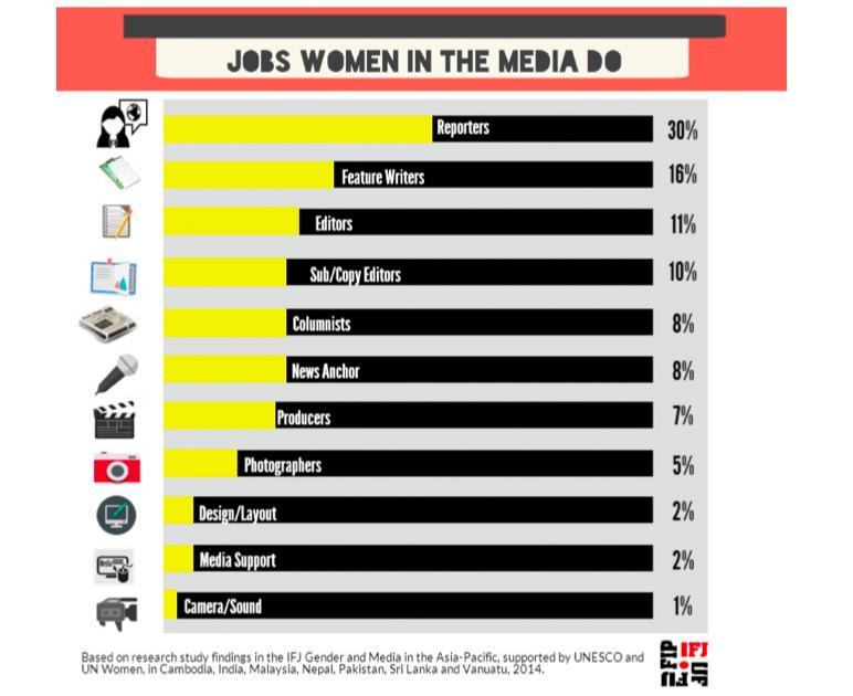 Jobs women in media do.png