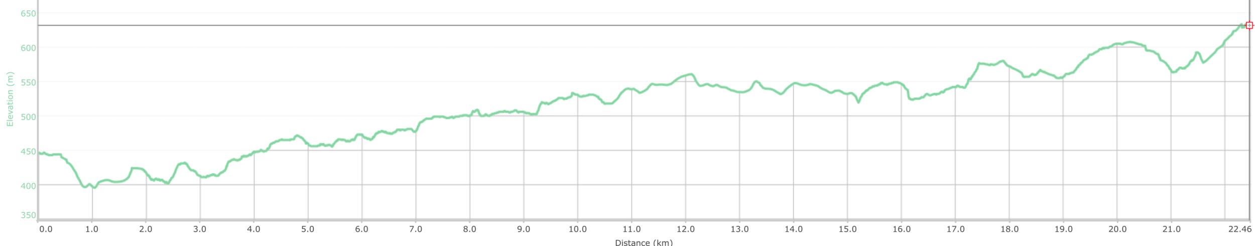 COURSE ELEVATION PROFILE - 24km