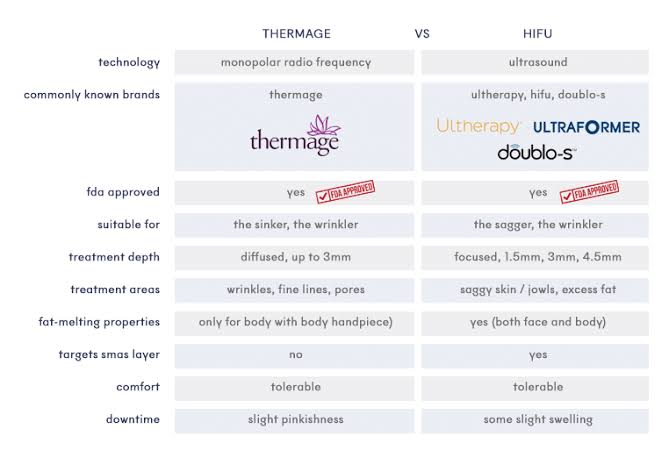 THERMAGE VS ULTRAFORMER