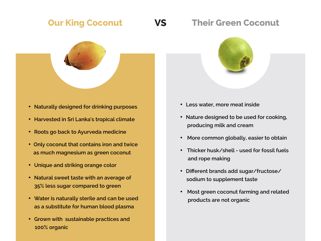 King coconut vs Green coconut