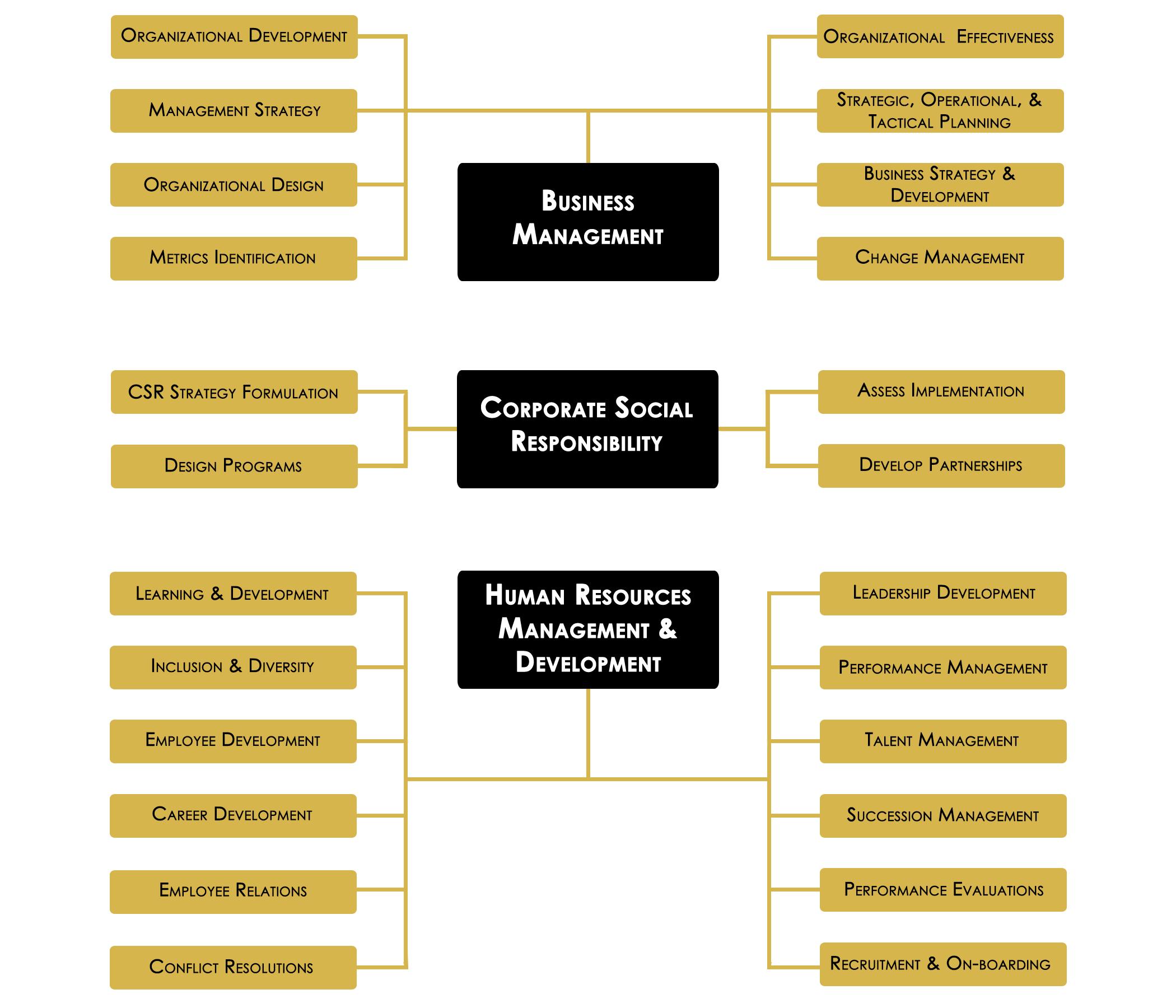 MAC Services Planks Mindmap
