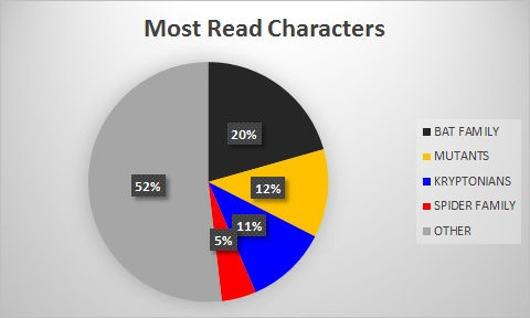 most read characters.jpg
