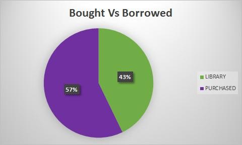 bought vs borrowd.jpg