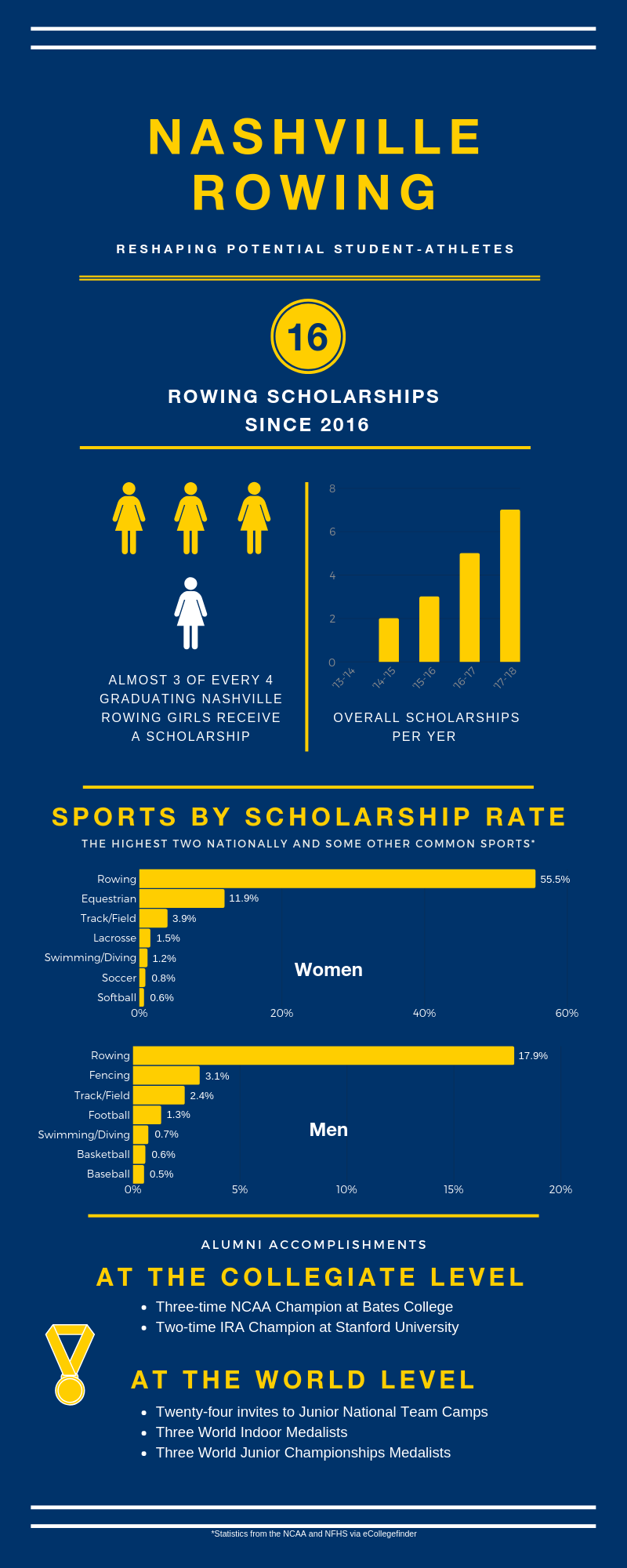 Scholarship Infographic (1).png