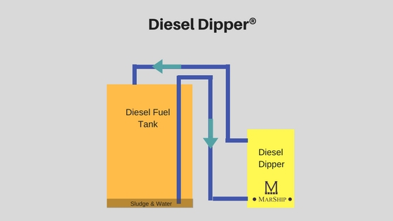 """Fuel cleaning system the """"Diesel Dipper"""" by Marship UK"""