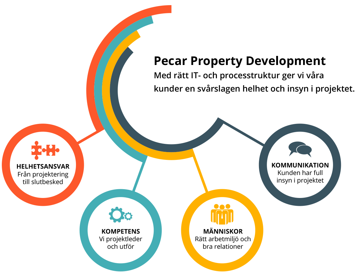 process-pecar-property-development.png