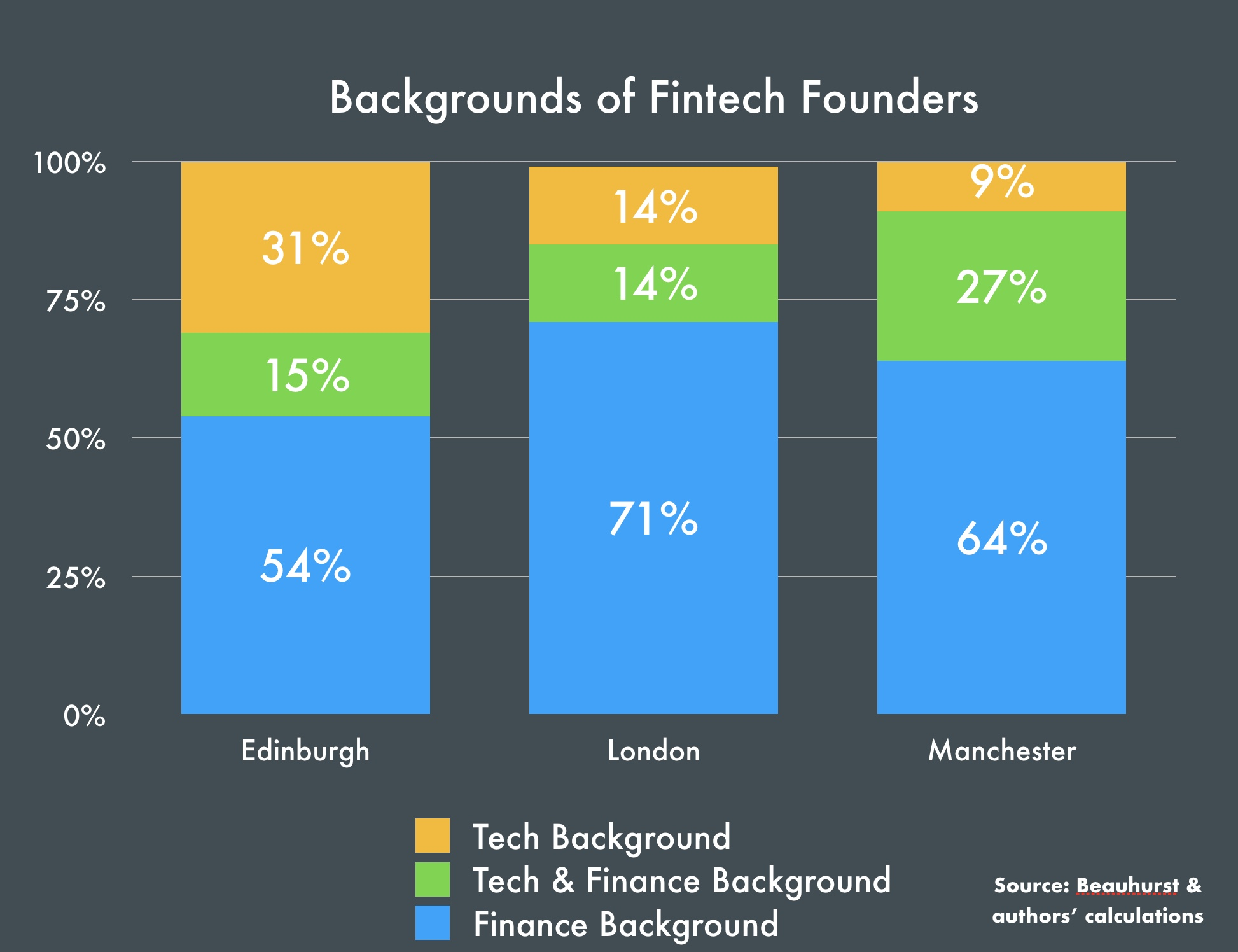 Edinburgh has fewer FinTech founders with a finance background
