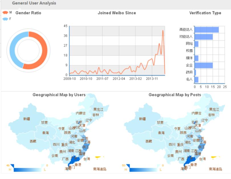 Weibo Dashboard Example
