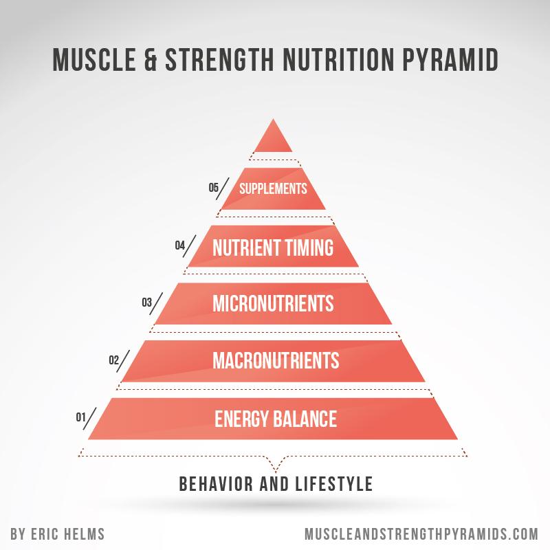 Eric-Helms-Muscle-Strength-Nutrition-Pyramid.jpg