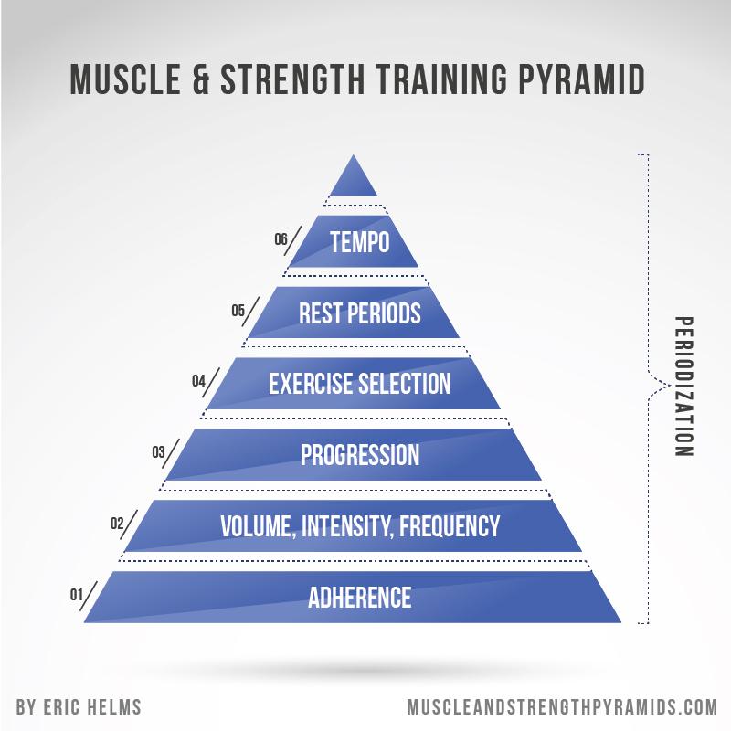 Eric-Helms-Muscle-Strength-Training-Pyramid.jpg