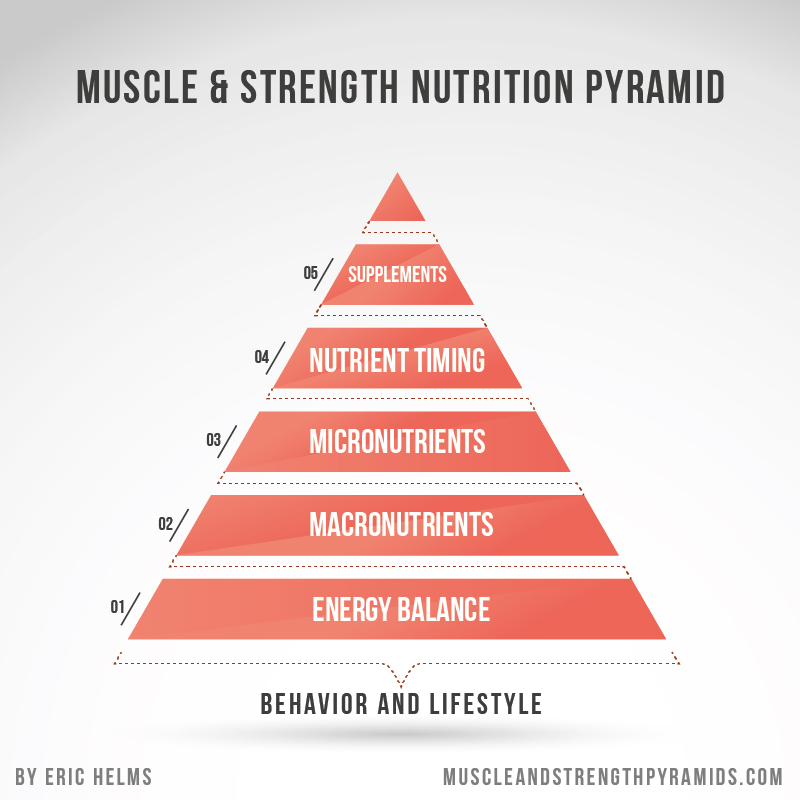 The Nutritional Pyramid's by Helms et al neatly & clearly show where you should prioritise your attention: Energy Balance, Macronutrients & your Lifestyle & Behaviours that allow you to maintain your diet for the long term,