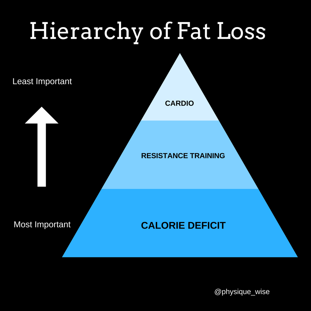 Hierarchy of Fat Loss.png
