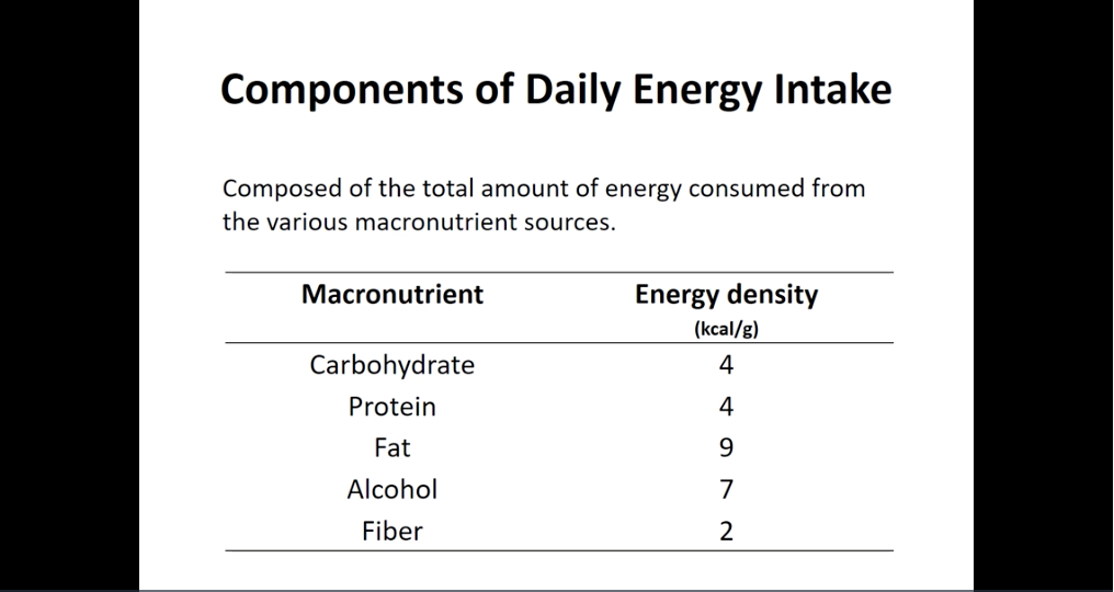 The table above shows the respective calorie content of the 5 macronutrients.