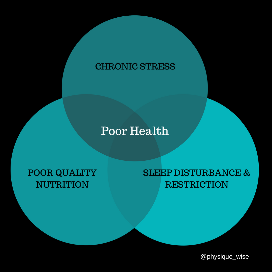 The negative interaction of nutrition, sleep and stress on health.