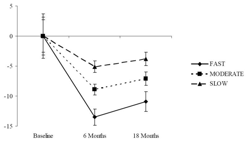 """As you can see from the graph above, those who lost the most weight quickest """"FAST"""" had better weight loss results at 6 months and 18 months."""