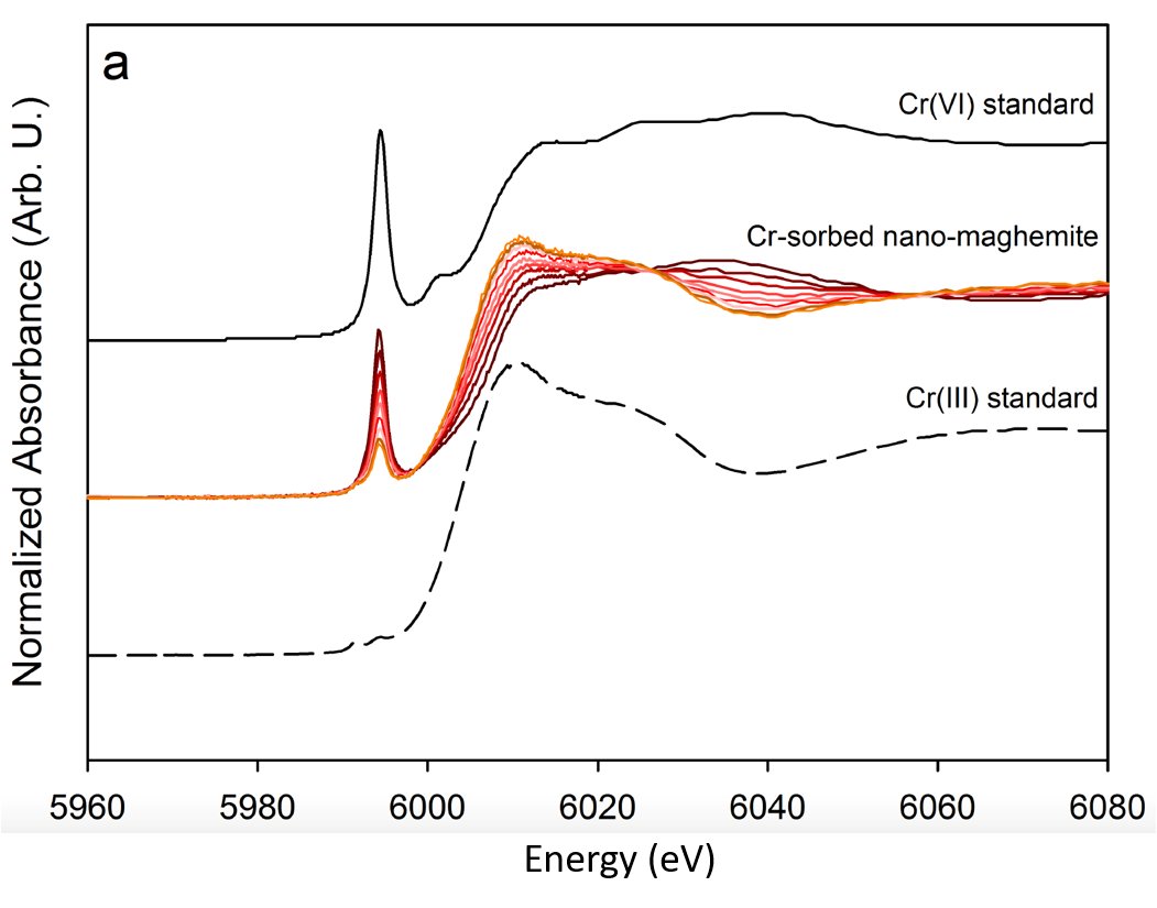 X-ray absorption spectra showing the redox tranformation   of Cr(VI) on nanomaghemite   ( Komárek et al., 2015).
