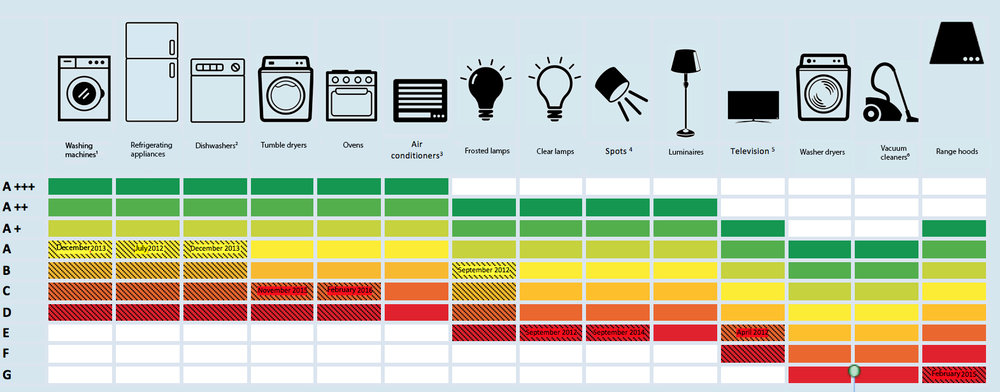 Confused? The energy label reform approved in June 2017 will reintroduce the A-G scale, removing the confusing plusses (A+, A++, A+++). Graphic made in 2015