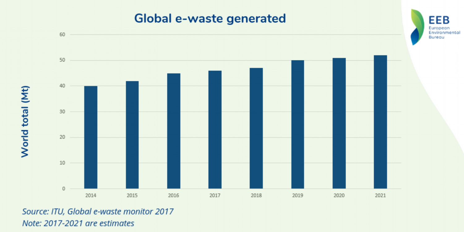 e-waste graph1.png