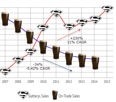 Slattery's sales growth v on-trade industry decline
