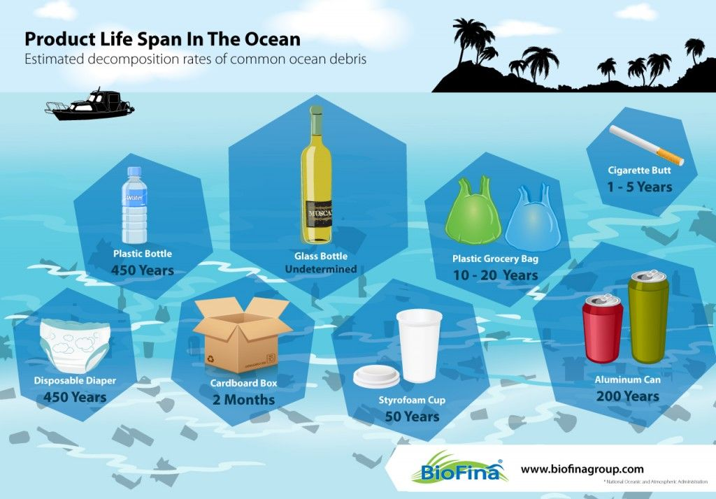 Common ocean pollution decomposition rates infographic.jpg