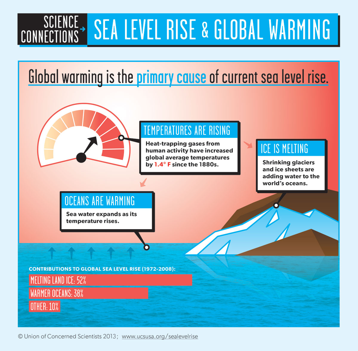 Infographic depicting how climate change impacts sea level rise, from Union of Concerned Scientists