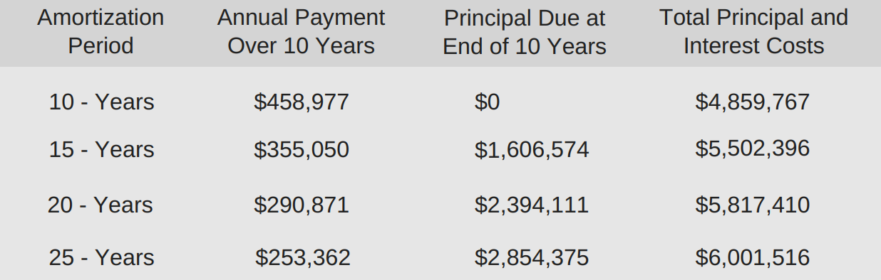 Amortization Annual Payment Principal Table