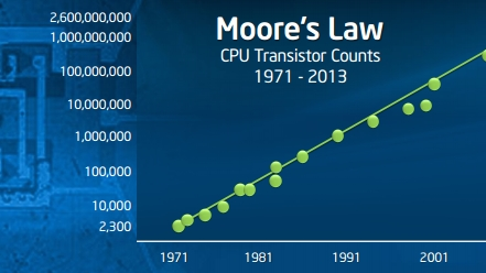 """""""Moore's Law"""""""