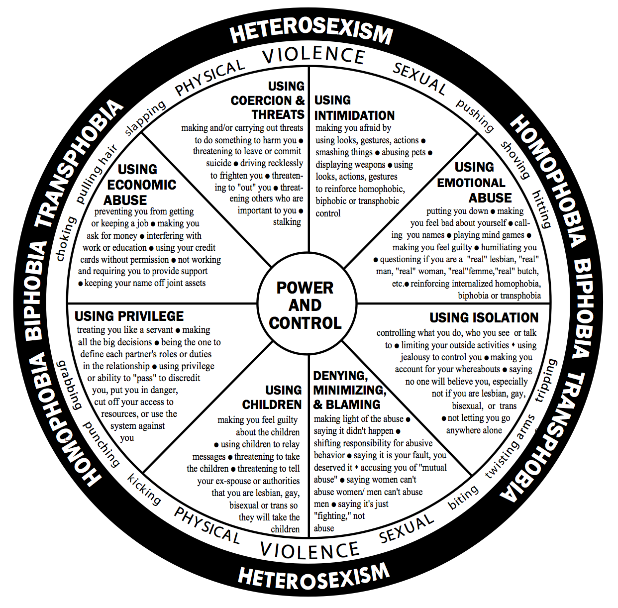 The Duluth Model for LGBTQ+ relationships via  National Domestic Violence Hotline