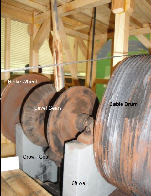 Model of the gears and cable drum